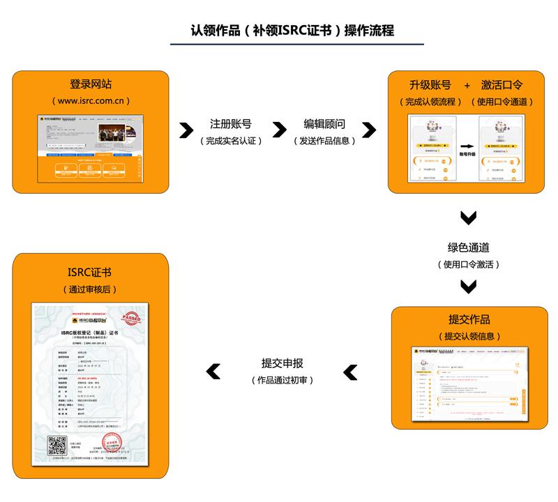 ISRC证书-ISRC申报平台